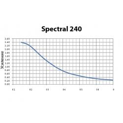 3D-серебряный экран Harkness Hall Spectral 240